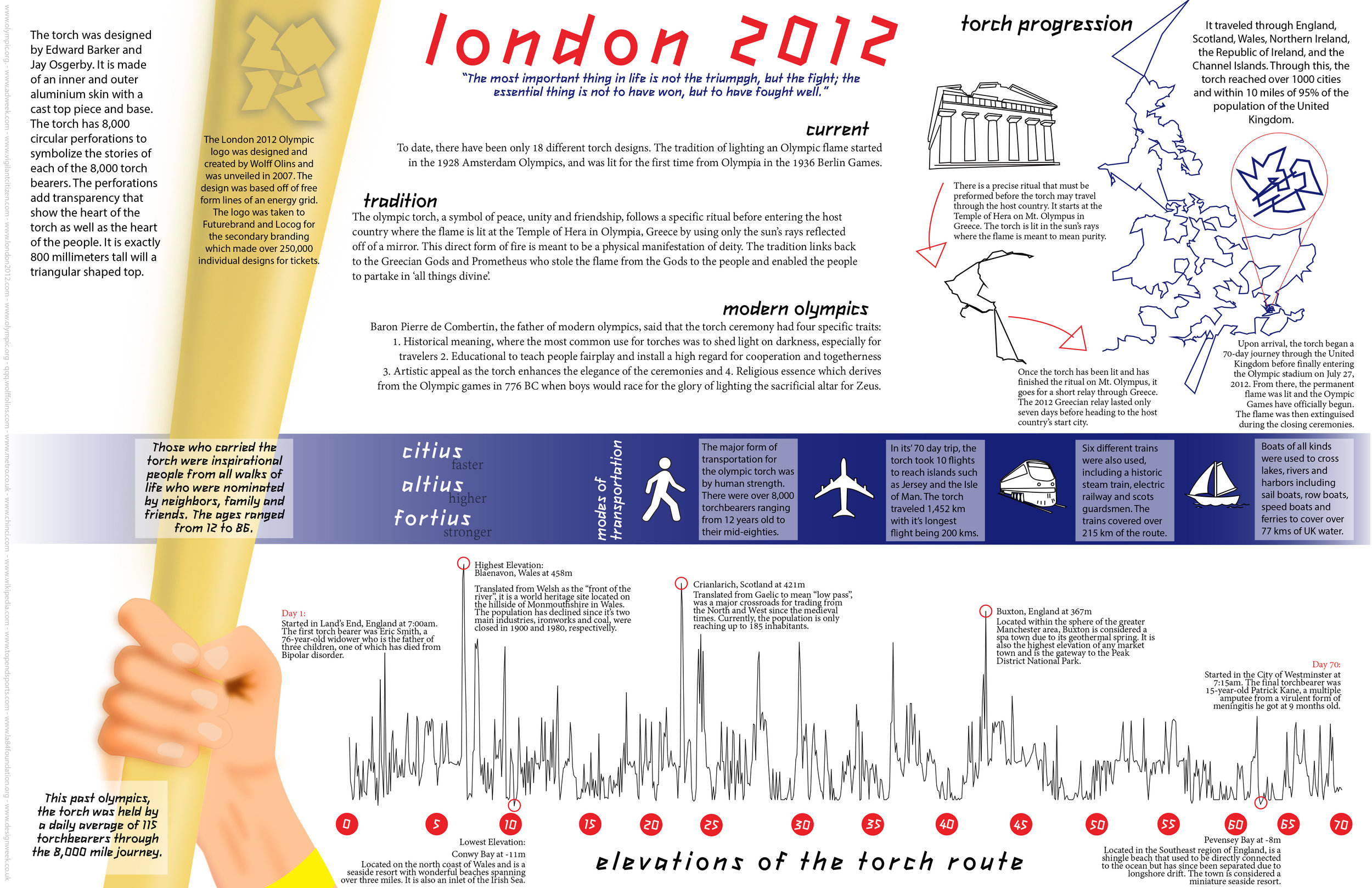 Olympic Infographic for a UNC Infographic Design Course