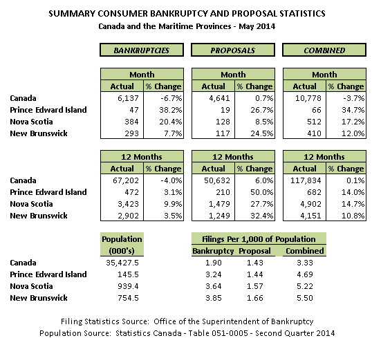 140531 Stats.PNG