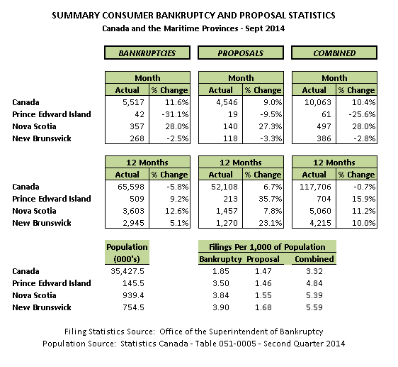 September 2014 Personal Bankruptcy & Consumer Proposal Statistics