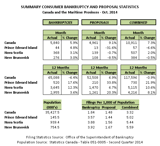 October 2014 Personal Bankruptcy & Consumer Proposal Statistics
