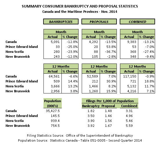November 2014 Personal Bankruptcy & Consumer Proposal Statistics