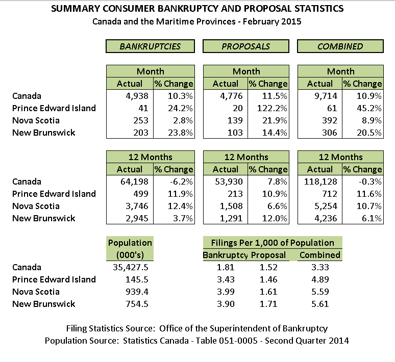 February 2015 Personal Bankruptcy & Consumer Proposal Statistics