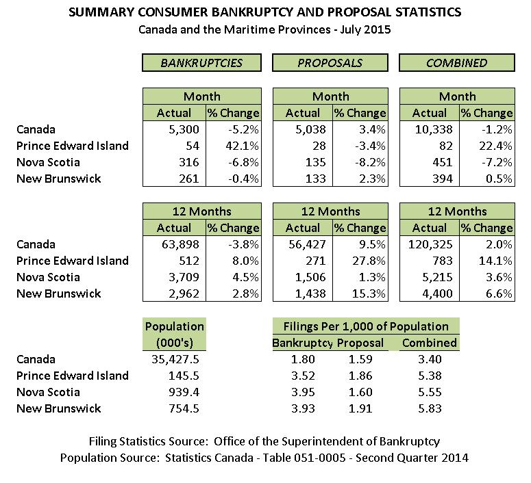 July 2015 Personal Bankruptcy & Consumer Proposal Statistics