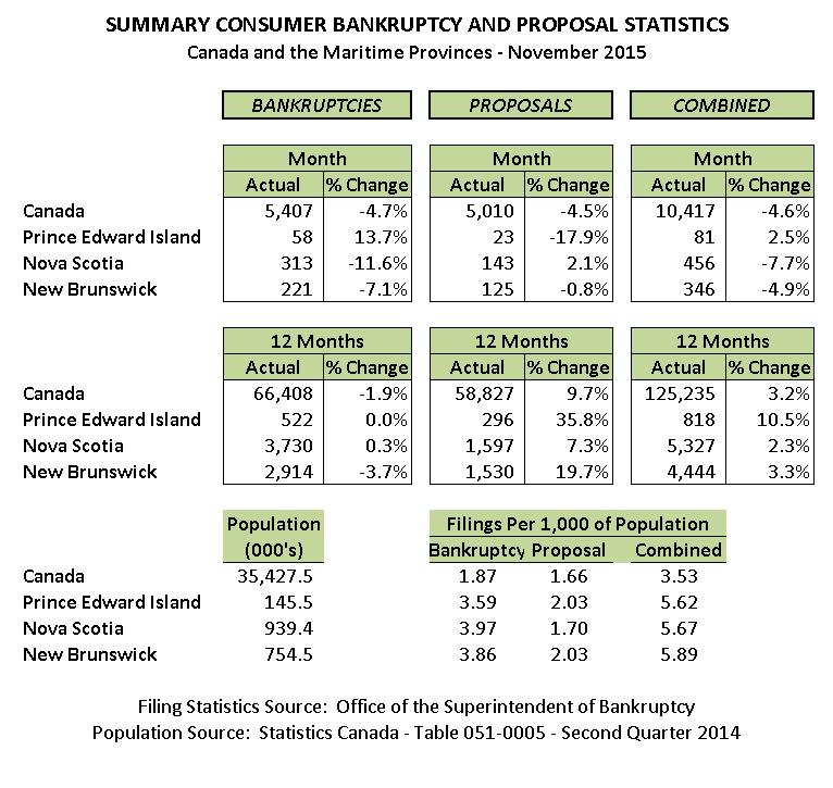 November 2015 Personal Bankruptcy & Consumer Proposal Statistics