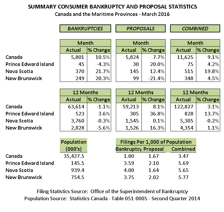 March 2016 Personal Bankruptcy & Consumer Proposal Statistics
