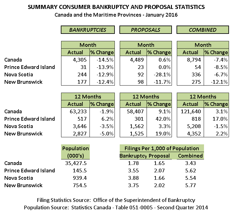 January 2016 Personal Bankruptcy & Consumer Proposal Statistics