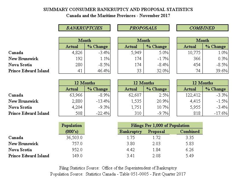 November 2017 - Personal Bankruptcy & Consumer Proposal Statistics