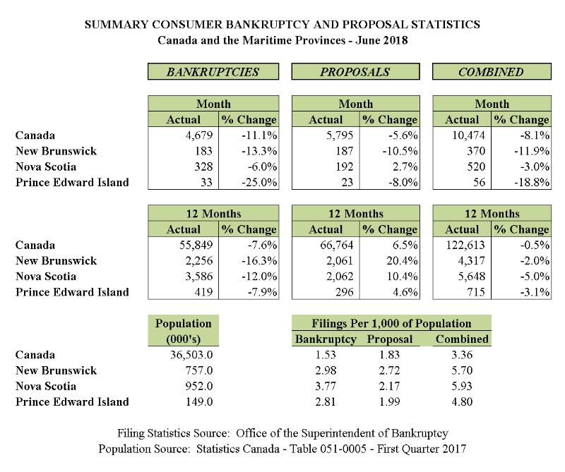 June 2018 - Personal Bankruptcy & Consumer Proposal Statistics