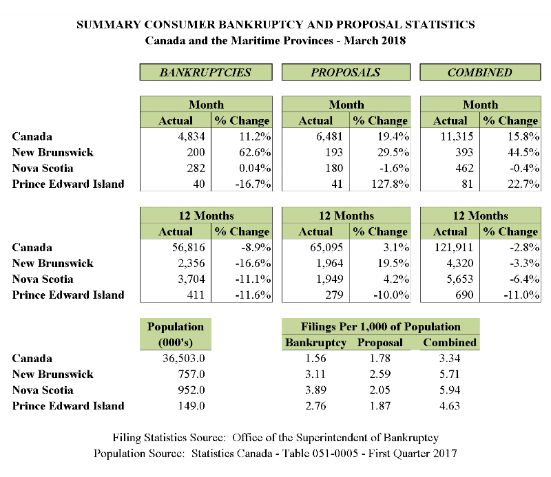 March 2018 - Personal Bankruptcy & Consumer Proposal Statistics