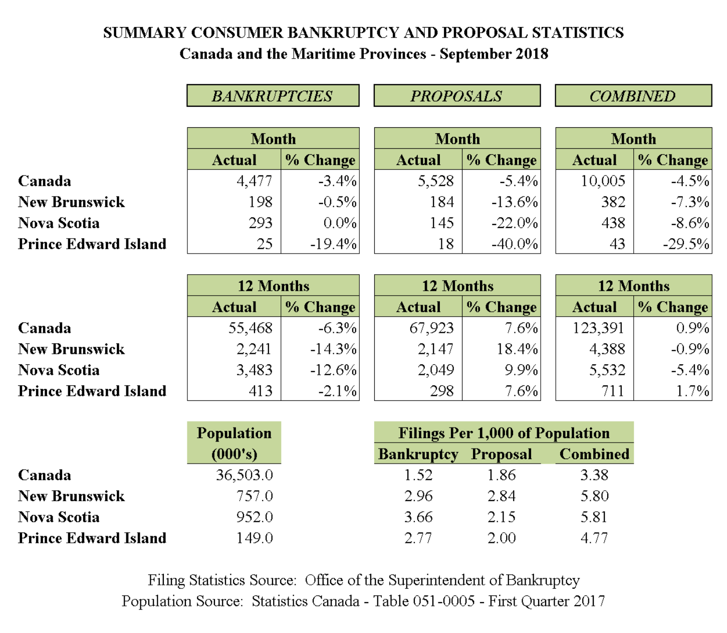 September 2018 - Personal Bankruptcy & Consumer Proposal Statistics