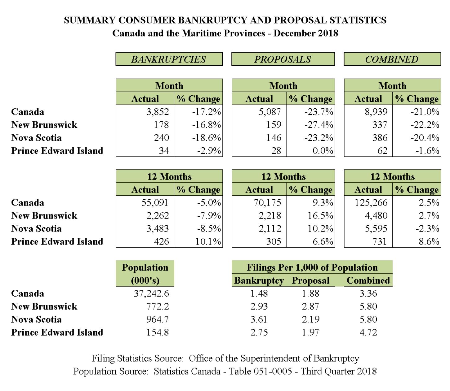 December 2018 - Personal Bankruptcy & Consumer Proposal Statistics