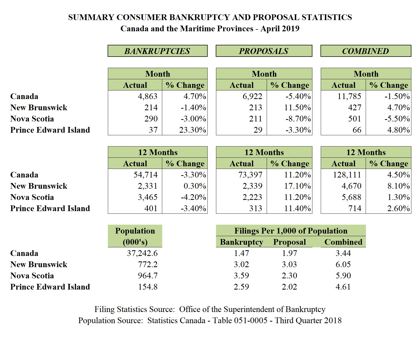 April 2019 - Personal Bankruptcy & Consumer Proposal Statistics