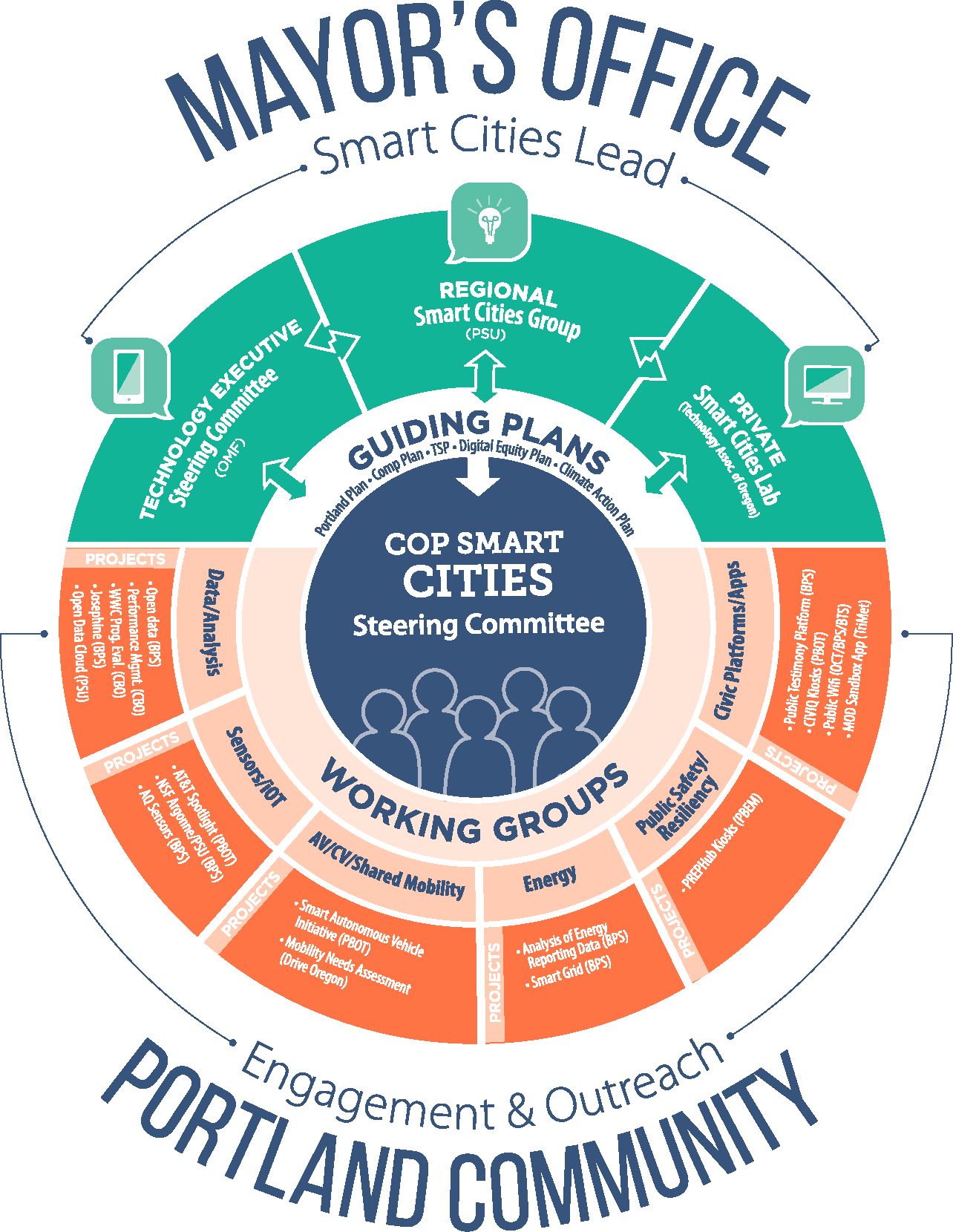 Smart Cities Steering Committee diagram