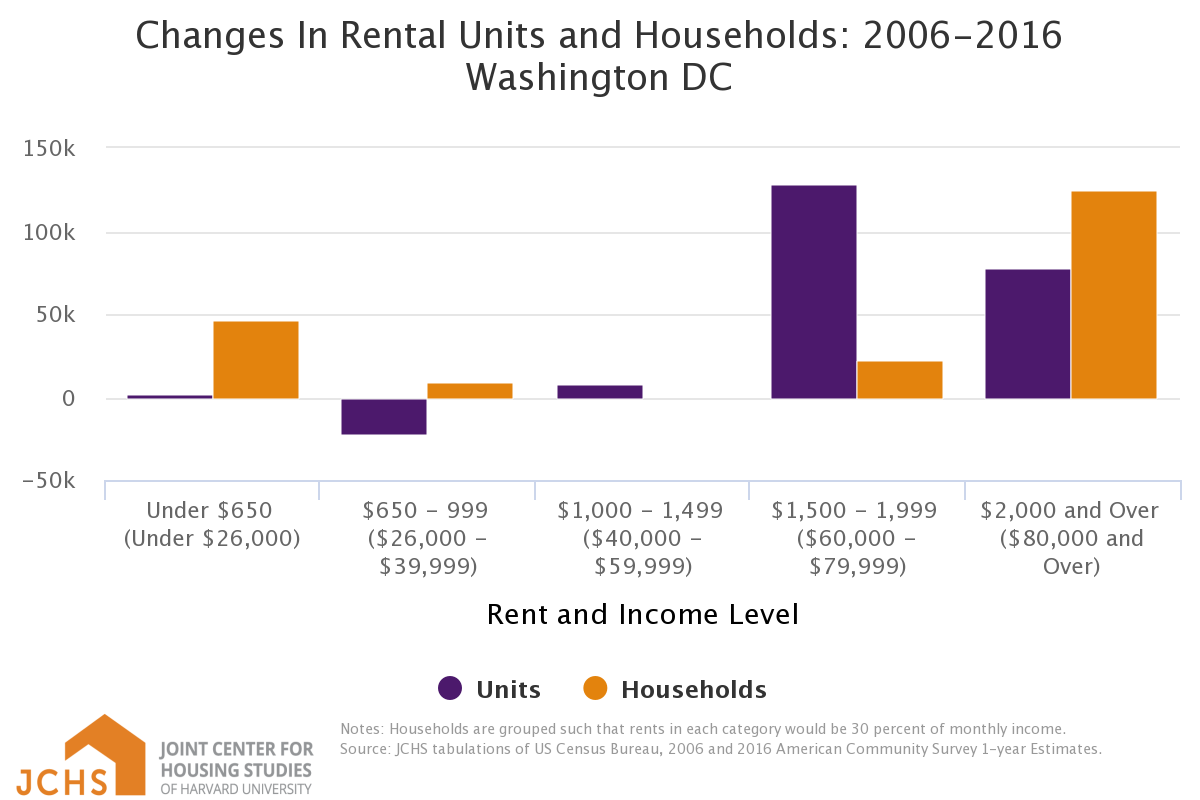 Main - Figure 2- Changes in Rental Units and Households, Washington DC - Harvard JCHS - Copy.png