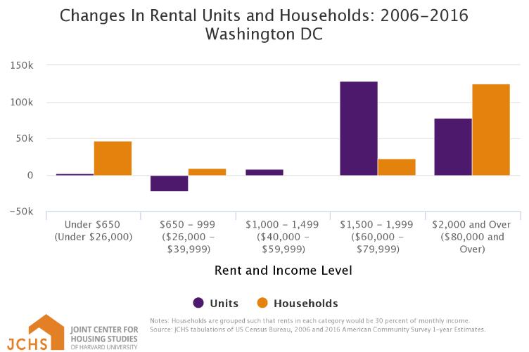 JCHS Rent Changes.png