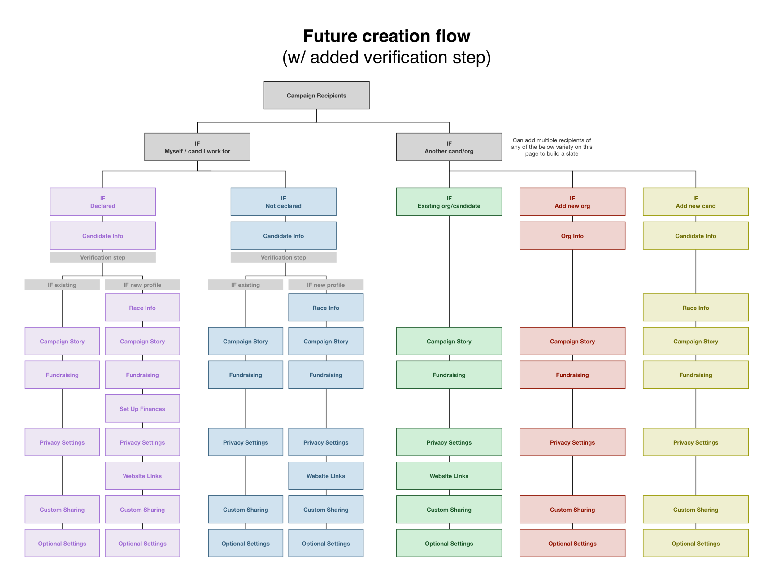 It was clear that we needed a system that was flexible enough to accommodate the vast diversity of use cases of our platform, so using visuals to map out the branches of the proposed campaign creation flow highlighted its flexibility and ability to accommodate all use cases.