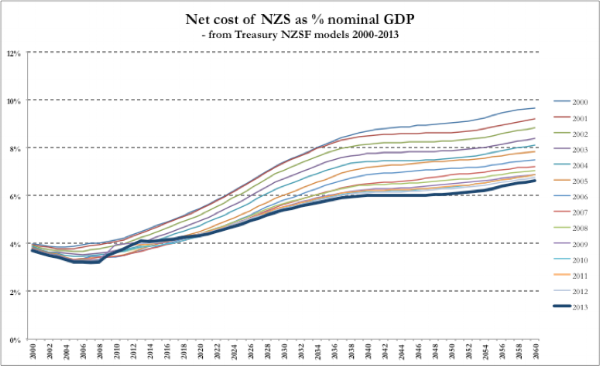 Note: the cost for years before the year a model was run are 'actuals'; for years after the model was run, the costs are estimates expressed as a percentage of the nominal GDP in those years