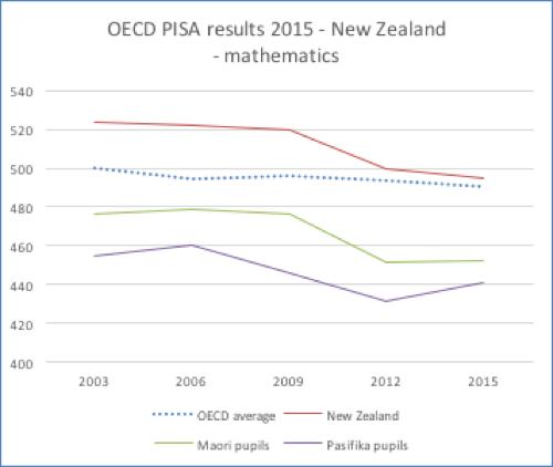 OECD PISA Results 2015