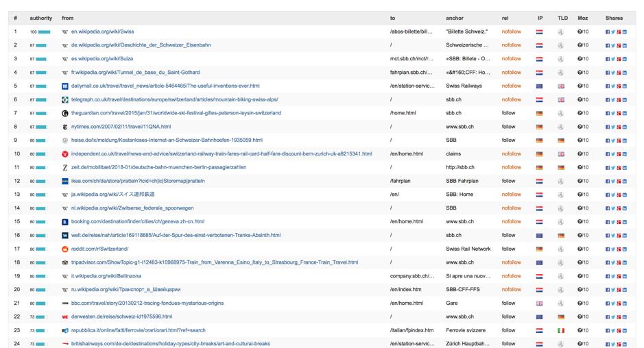 linknody Analysis for  www.sbb.ch