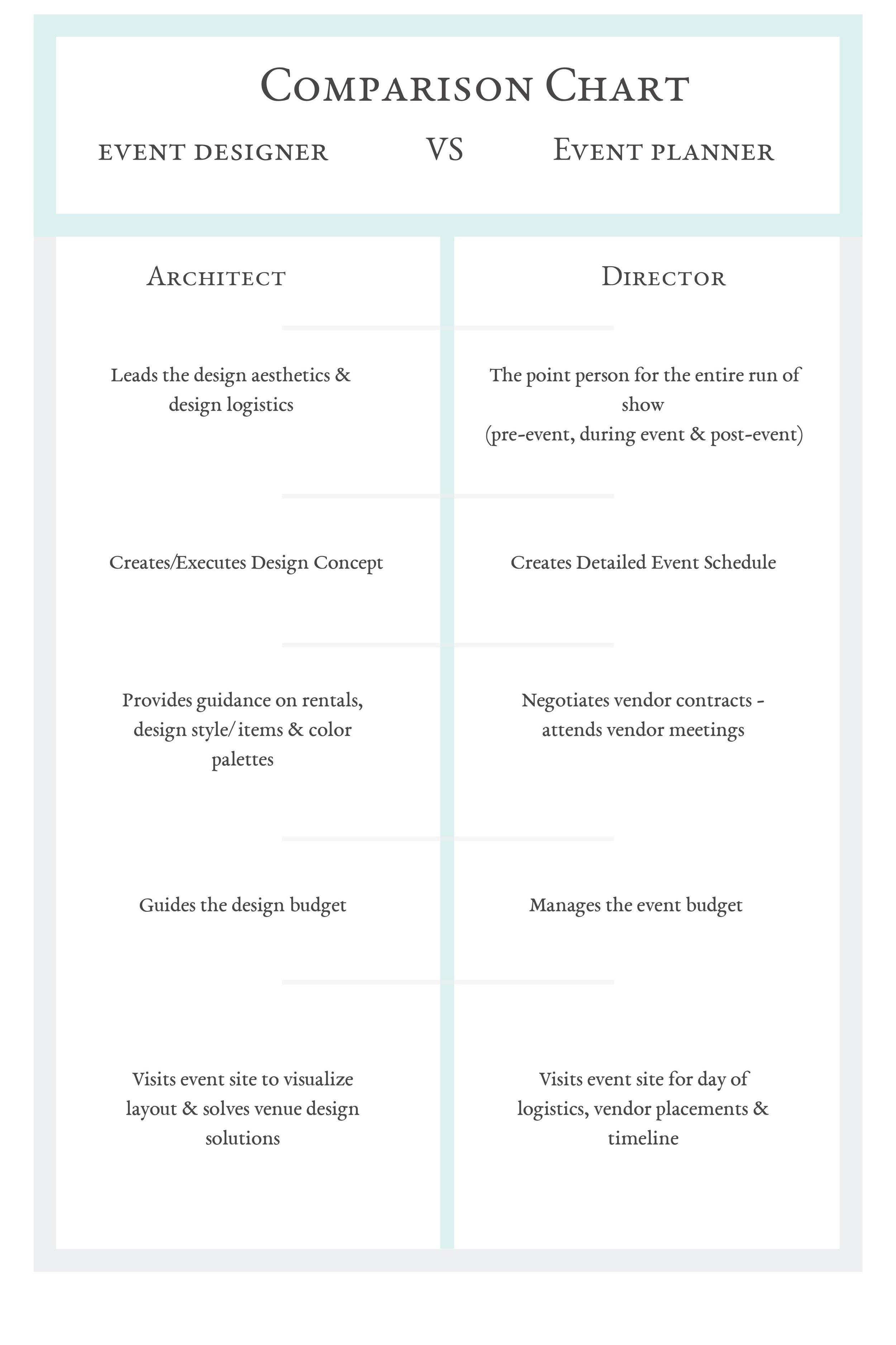 comparing event designer & event planner.jpg