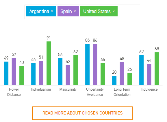 Comparing Cultures by Hofstede Insights.