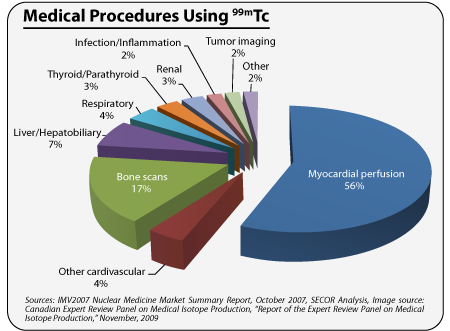 Medical-procedures-using-Tc99m.jpg