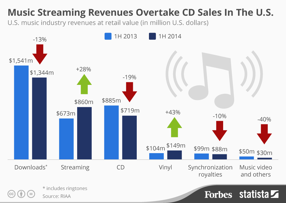 Source: McCarthy, Niel.  Music Streaming Revenues Overtake CD Sales in the U.S . Forbes.com.  Web . 29 Sept. 2014.