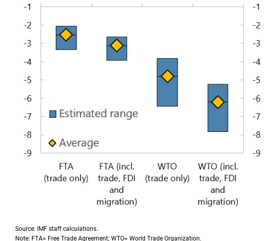 IMF projections of the effect on British output of reverting to World Trade Organization-level tariffs
