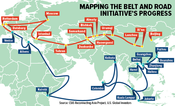 The Belt and Road initiative is a global Chinese infrastructure- and influence-building project