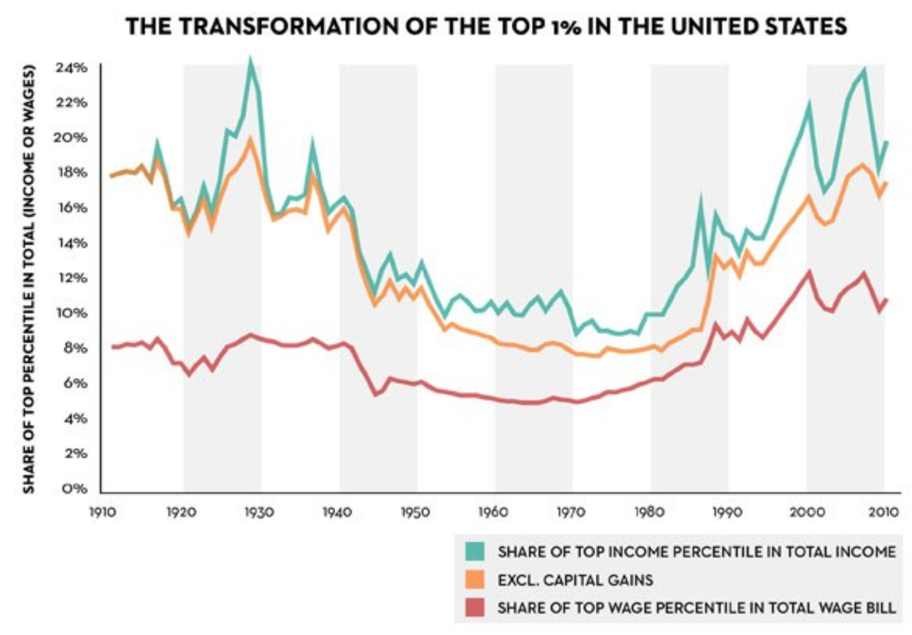 "From: John Cassidy, ""Piketty's Inequality Story in Six Graphs,"" The New Yorker, March 26, 2014"