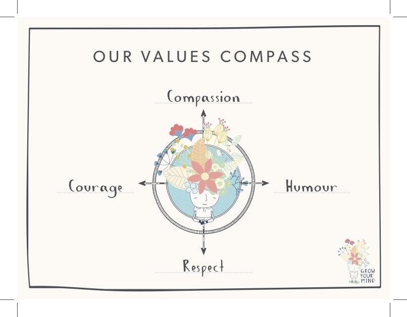 GYM Values Compass PHOTO.jpg