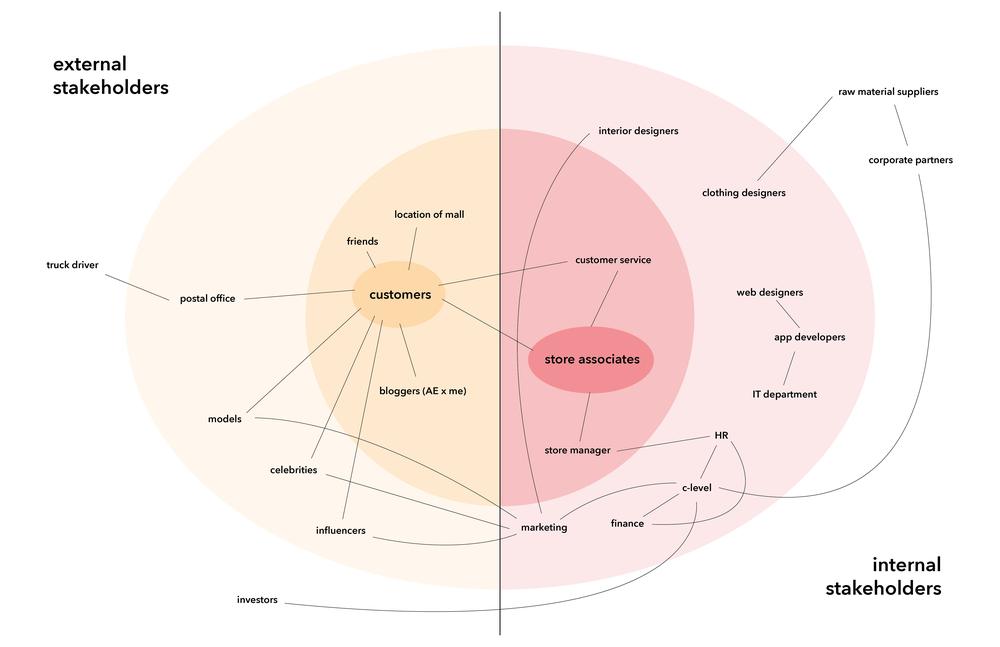 31_stakeholdermap-1.png