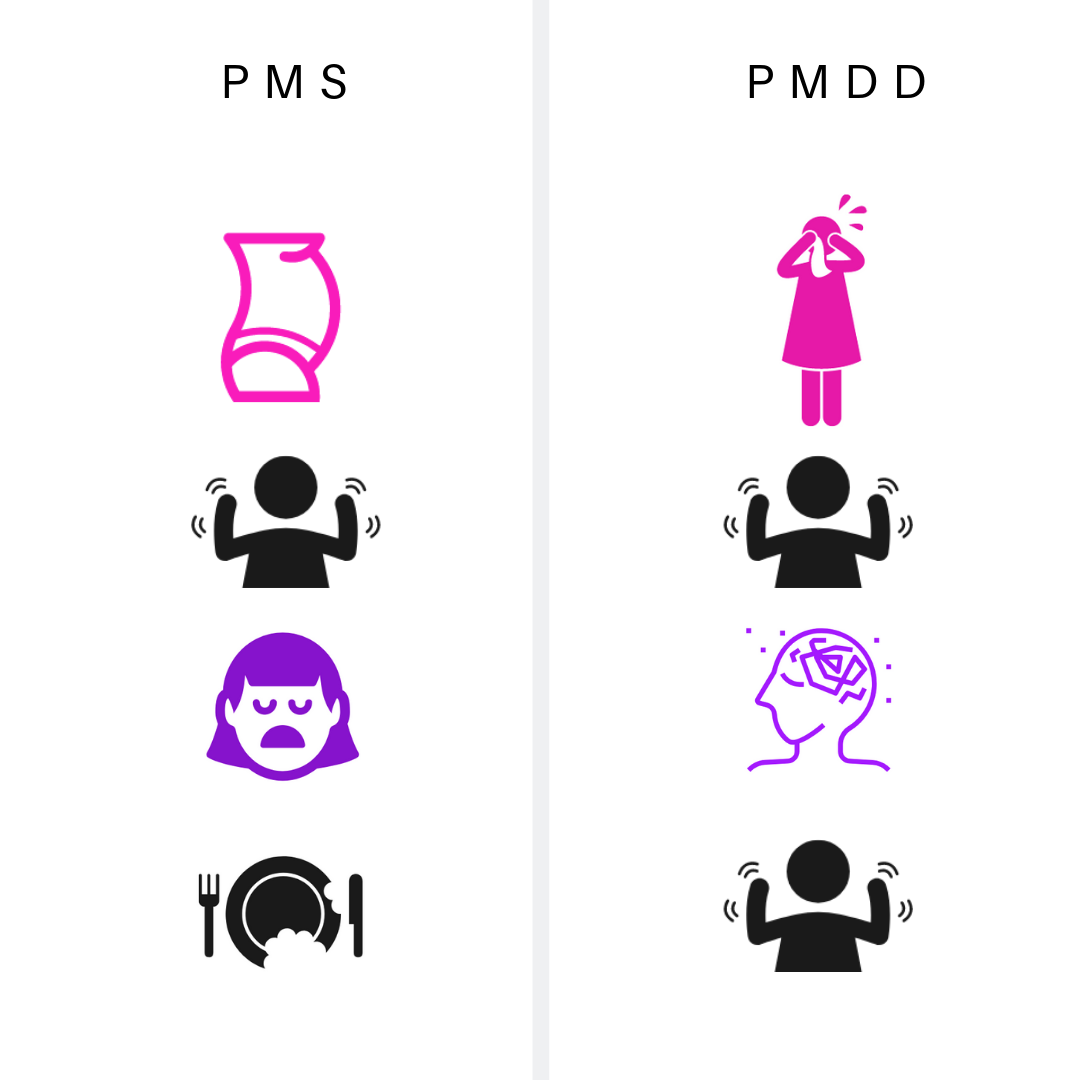 What is PMS?