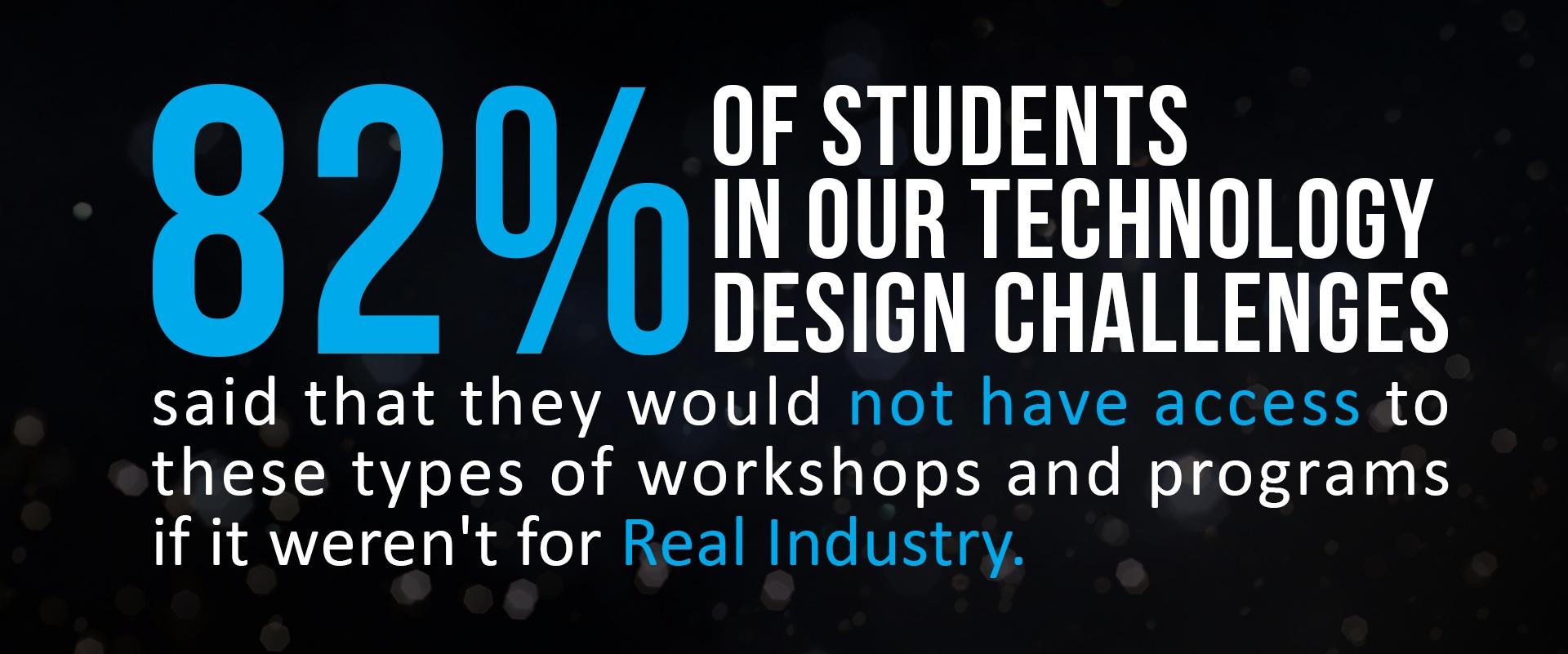 design challenge impact