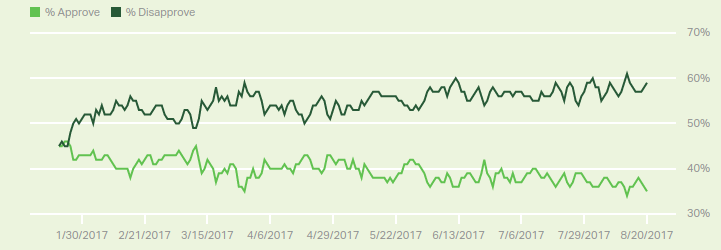 Gallup Polls (and below).  Source here .