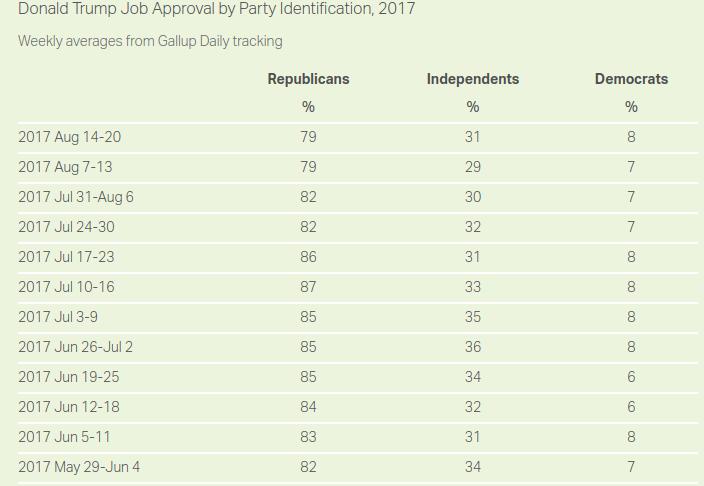 Trump-appvoal-republicans.png