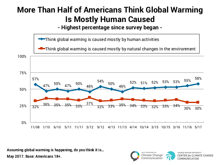 Source: Yale Climate Change Communication
