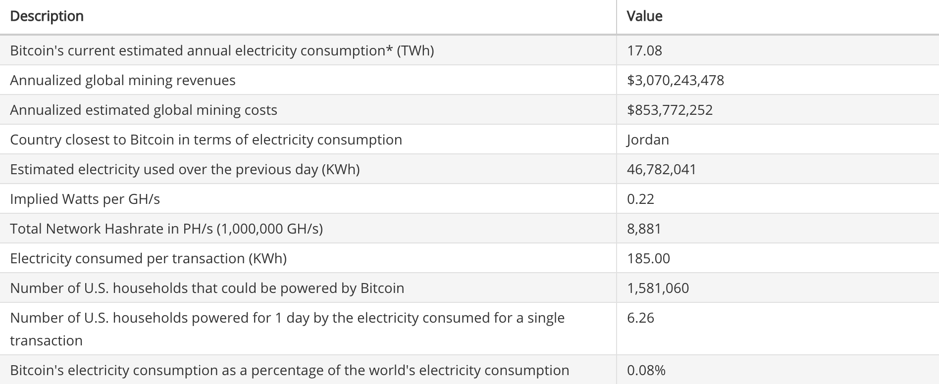 Source: https://digiconomist.net/bitcoin-energy-consumption