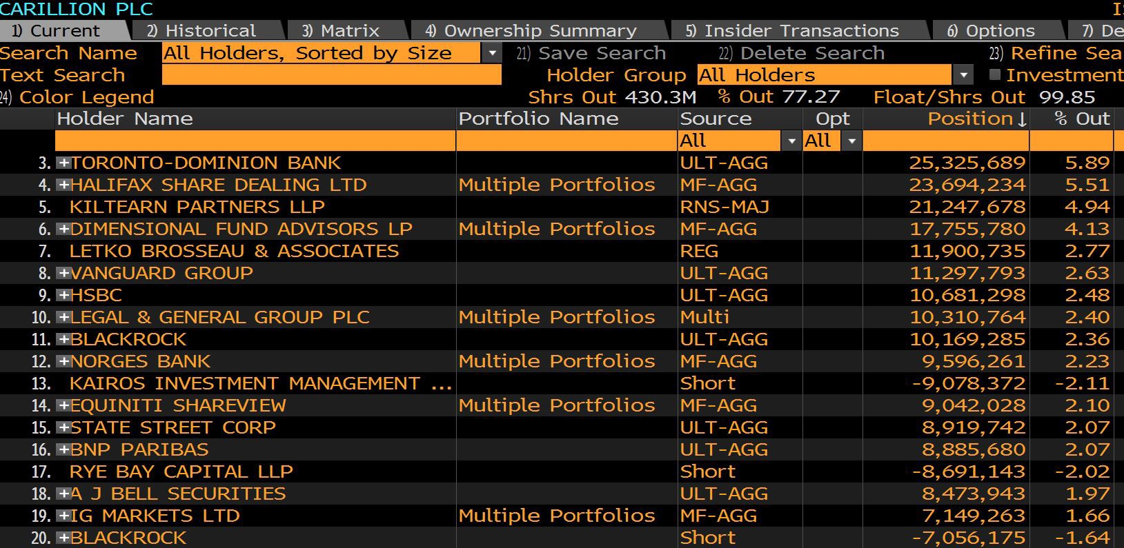 source: Bloomberg. Note heavy weighting to retail platforms.