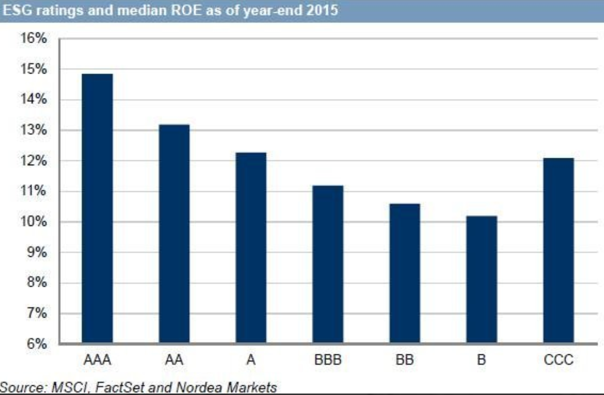 """Note sample size for CCC is small and """"special sit"""" companies often fall in here too eg post a poor ESG controversy."""