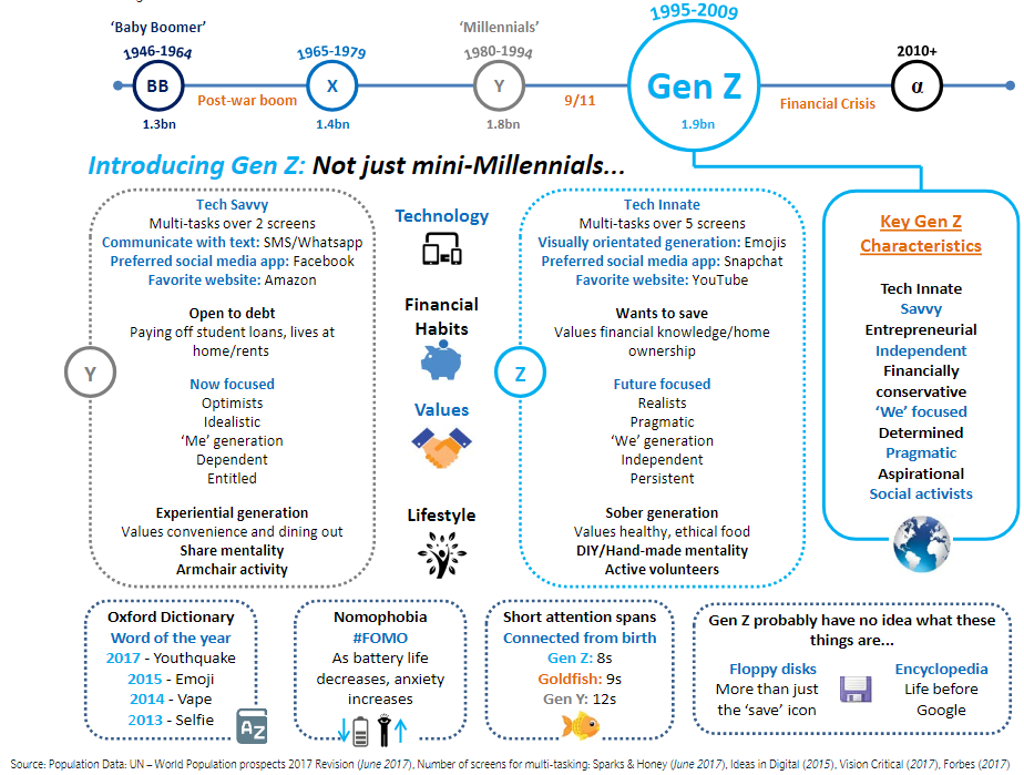 Source: Barclays, Patel et al (June 2018), Generation Z:Step aside Millennials