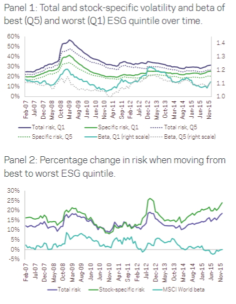 Source: AQR and link in paper below.  Top and bottom ESG quintiles: Differences in risk over time. The first panel presents total   volatility, stock-specific volatility, and beta vs MSCI    World over time for    the   worst ESG quintile (Q1)  and best ESG quintile (Q5), The second panel shows the percentage change in the  three measures of risk  when moving from Q5 to Q1, for each sample month. The sample covers constituent  stocks from the Russell 3000, MSCI  World ex US, and MSCI Emerging.