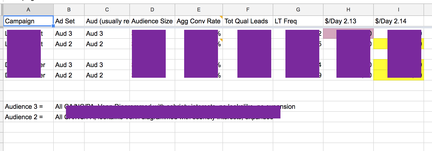 An example of our internal optimization tracking, coyly redacted for maximum intrigue and frustration