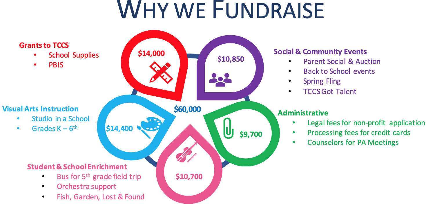 2019-WhyWeFundraise.png
