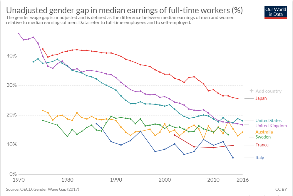 Gender pay inequality.PNG