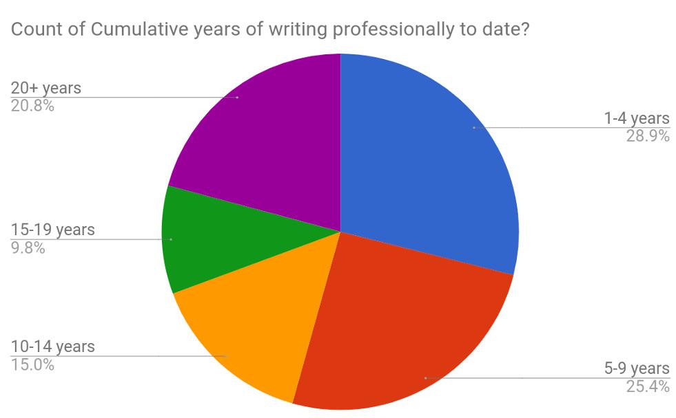 Q3 Cummulative years writing to date.jpg