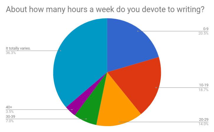 Q7 How many hours.jpg