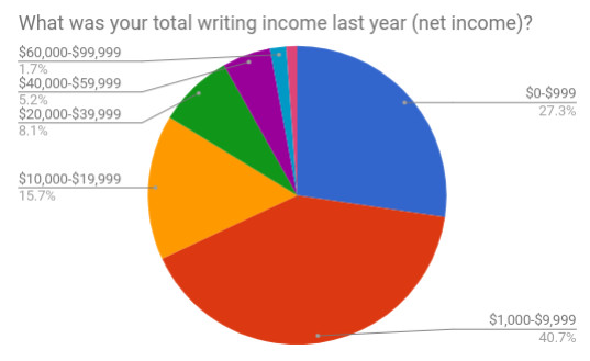 Total net income last year.jpg