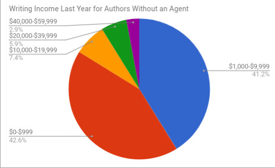 Debut advances for authors without agents.jpg