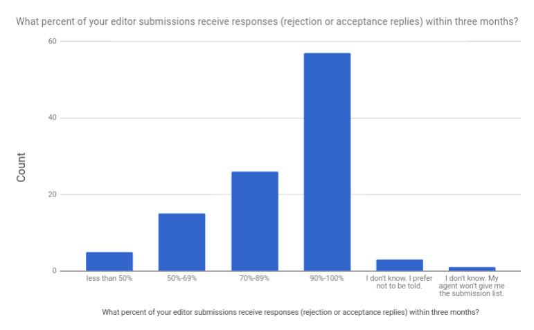 Q5 Editor Responses.jpg
